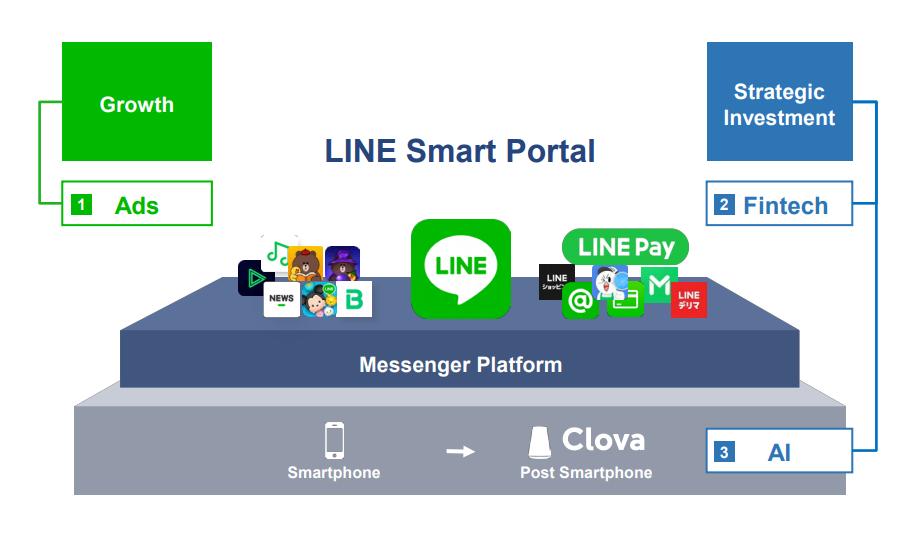 Line Akan Rambah Dunia Fintech